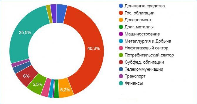 Структура активов ПИФа Консервативный